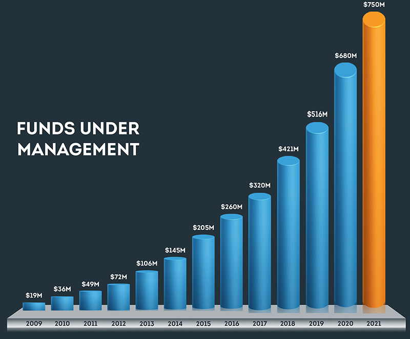 funds under management